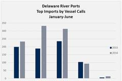Delaware River Ship Arrivals Continue Gains in 2016
