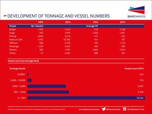 141218 Shipowners Club_Development of tonnage infographic_logo_Dec 2014.jpg