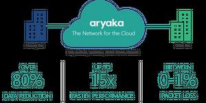Image: Aryaka
