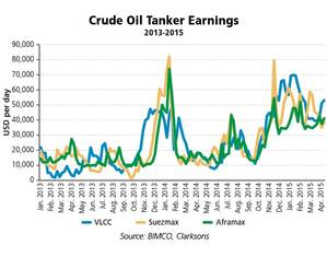 BIMCO oil tanker earnings.jpg