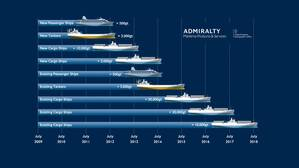 Image: The ECDIS timeline and mandate (courtesy UKHO)