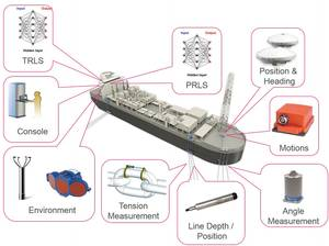 Figure 2 - Mooring Integrity Monitoring System - Topside and Line web.jpg