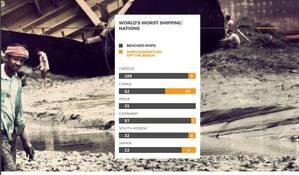 Image: NGO Shipbreaking Platform