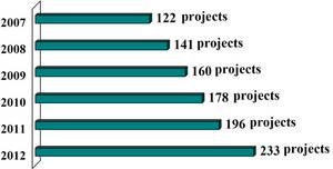 Growing Number of Floating Production Projects in the Planning Stage (Number of projects as of July each year) - Source: IMA