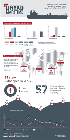 Maritime Crime Infographic for Q3 2016