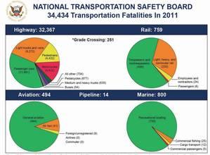 NTSB 2011.jpg