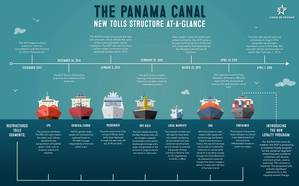 Image: Panama Canal Authority