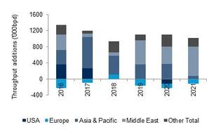Refinery throughput growth by region (000 bpd) (Source: Drewry's Tanker Forecaster report)