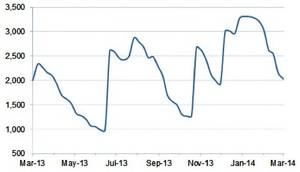 Fluctuations:Image courtesy of World Container Index assessed by Drewry