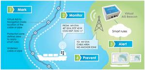 The Vesper solution is elegant in its simplicity, using two land-based communication towers to establish a set of 'virtual beacons' on the water clearly marking the cable field, also establishing a wide buffer zone that is seen on a vessel's electronic charts.