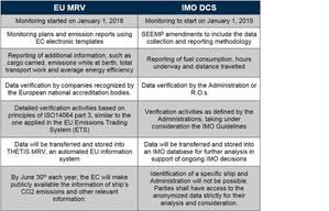 ABS IMO DCS EUMRV Table.jpg