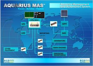MAS diagram: Image credit Aquarius Innovation Lab