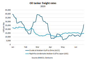 BIMCO: VLCC Freight Rates from Gulf to China Doubles