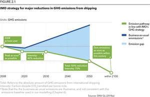 Source: DNV GL