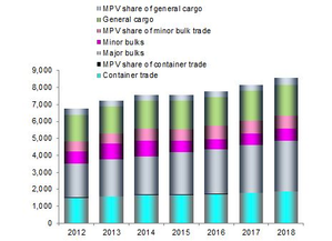 Development of MPV Market Share (million tonnes) (Source: Drewry Maritime Research)