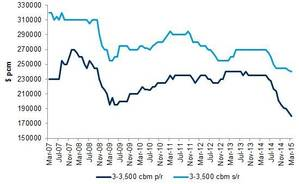 Freight Rates (Source: Drewrys LPG Forecaster)