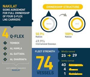 Graphic: Nakilat