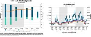 Graphs: BIMCO