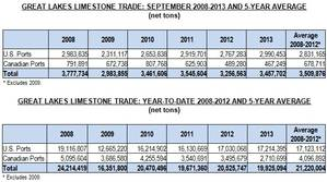 great lakes limestone september 2013 (Eric Haun).jpg