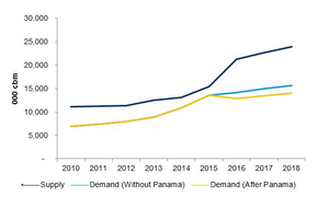 VLGCs supply-demand gap (Source: Drewry Maritime Research)