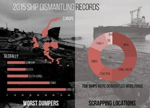Graphics: NGO Shipbreaking Platform