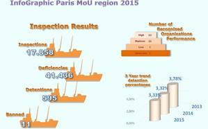Infographics: Paris MoU