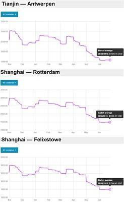xeneta container charts web.jpg