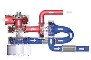 Above: Working principle of the MAN ECOCHARGE Two-Stage Turbocharging System. (Image: MAN D&T)
