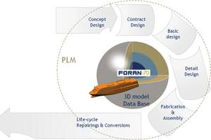 FORAN is a multidisciplinary and fully integrated system that can be used in all design and production phases, in all disciplines. All the information is stored in a single database.