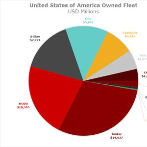 Did You Know? The U.S.-Owned Ship Fleet is Valued at $47.2B