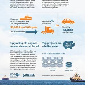 BY THE NUMBERS: Replace your Workboat Engine (now)