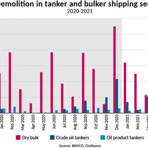 BIMCO: Ship Demolition Prices Spike, Tankers Lead the Way