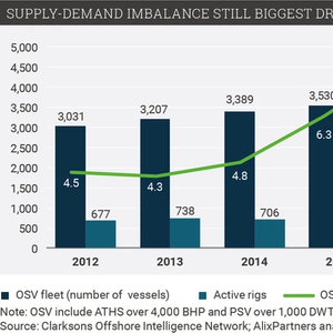 BY THE NUMBERS - Offshore Supply Vessels: Balanced Continued Pressure with Gradual Recovery