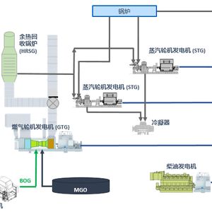 GE, DSIC Unveil Plan for LNG Carrier Power Conversions