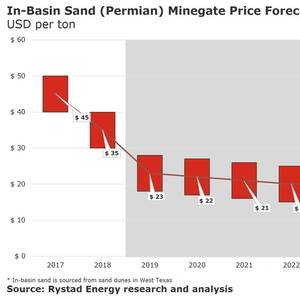 Frac Sand Prices to Remain Flat