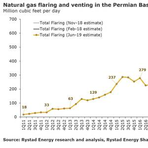 Natural Gas Flaring Hits Record High