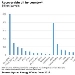 US Leads World Oil Reserves