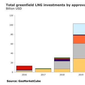 LNG Project Sanctions Set Records in 2019