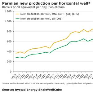 Permian Basin is Booming!