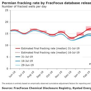 Permian Fracking Sets New Records
