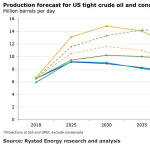 US Shale to Peak at 14.5Mbpd in 2030