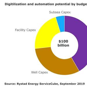 Digitalization: Oil Industry Could Save up to $100Bln