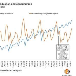 US Nearing Energy Independence