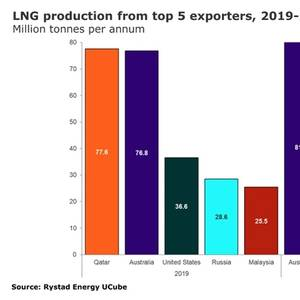 Australia Becomes World's Largest LNG Exporter