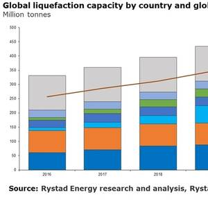 Global LNG Production to Grow 11% This Year