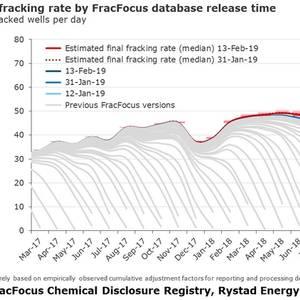 U.S. Fracking Shrinks by 25% in 2H2018