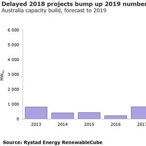 Australia: Record Year for Renewables
