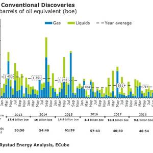 Oil & Gas Discoveries on the Rise in 2029