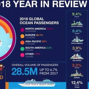 CLIA: 28.5 Million Cruised in 2018