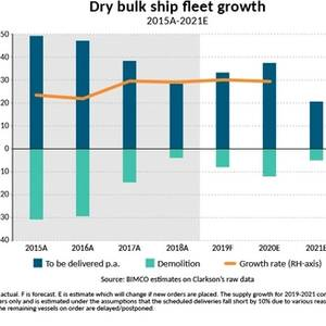 Fleet Growth to Outstrip Demand: BIMCO